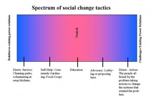 1 social change action spectrum