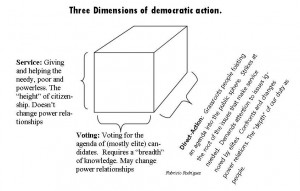 three dimensions of democratic action cropped